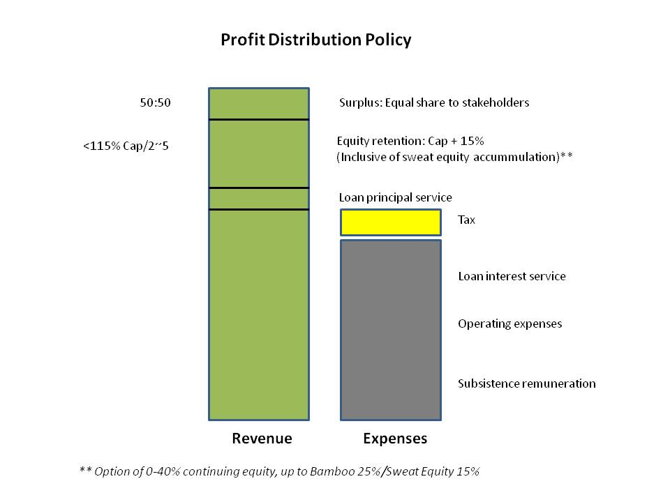BAM - Profit Distribution